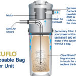 Vacuflo DB Unit Explanation 600x375